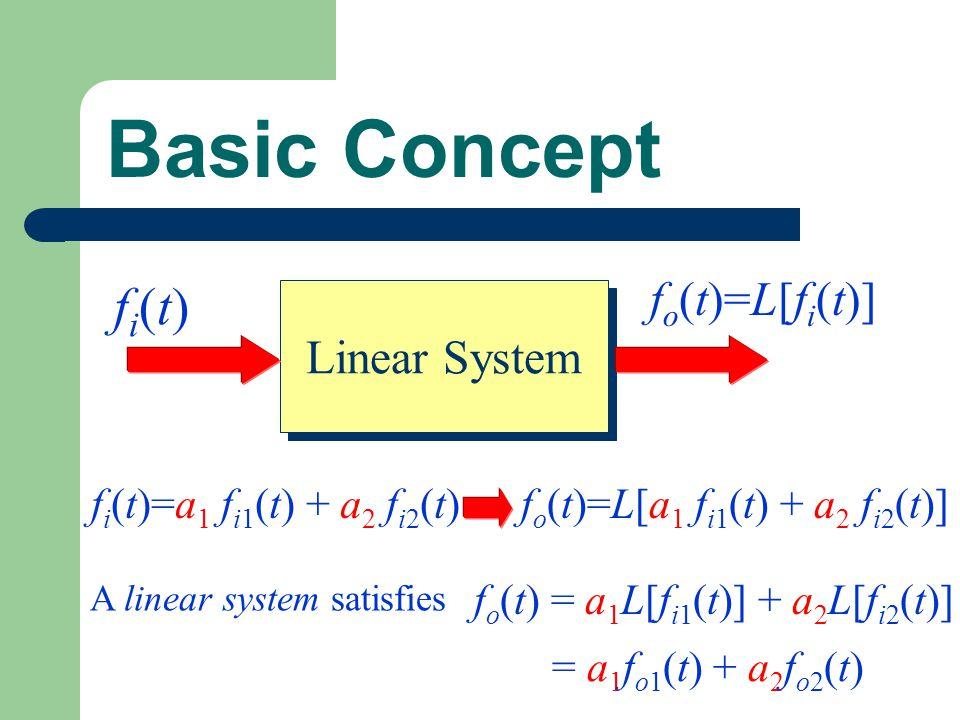 Basic Concept fi(t) fo(t)=L[fi(t)] Linear System